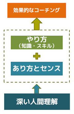 コーチングの概念図