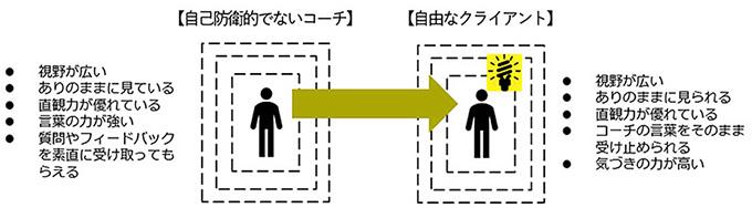 クライアントとコーチの関係図2