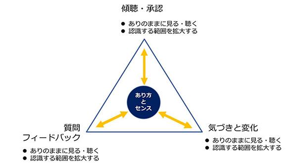 あり方とセンスの相関図