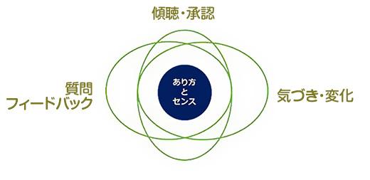 あり方とセンスの相関図2